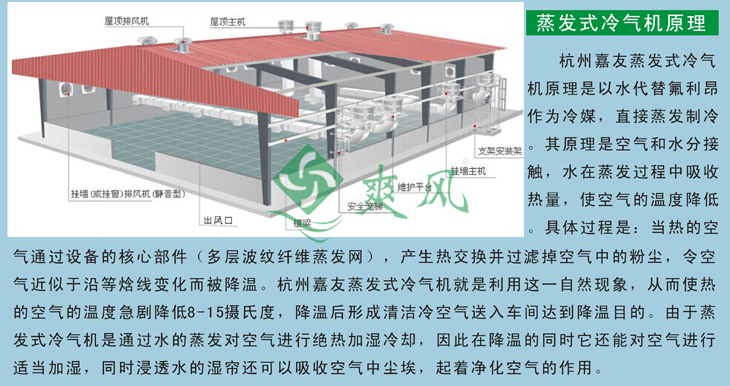 蒸发式冷风机/环保空调降温示意图